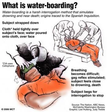 what is waterboarding
